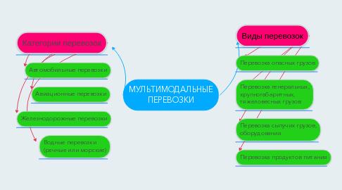 Mind Map: МУЛЬТИМОДАЛЬНЫЕ ПЕРЕВОЗКИ