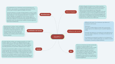 Mind Map: EQUIPO 1