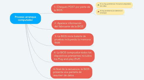 Mind Map: Proceso arranque computador