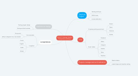 Mind Map: Master 2 ''Language Teaching Management and Design'