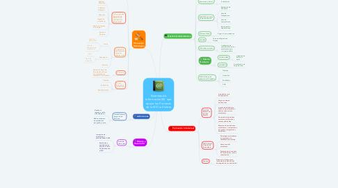 Mind Map: Sistemas de Información(SI)  que apoya los Procesos de la IED La Violeta