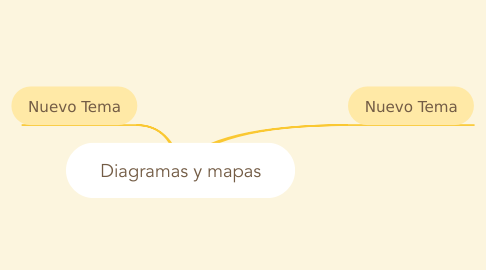 Mind Map: Diagramas y mapas