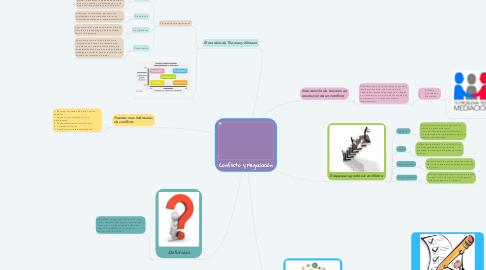 Mind Map: Conflicto y Negociación