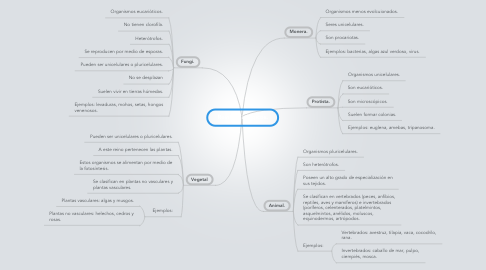 Mind Map: Reinos Biológicos.