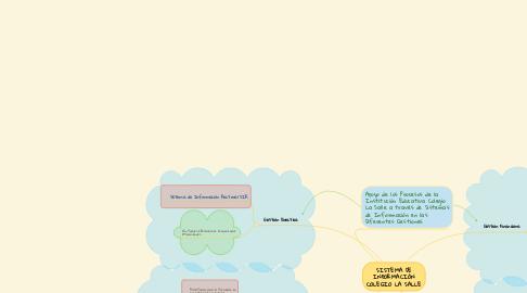 Mind Map: SISTEMA DE INFORMACIÓN COLEGIO LA SALLE