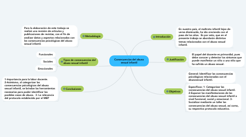 Mind Map: Consecuencias del abuso sexual infantil