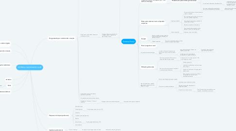 Mind Map: SISTEMA CADIOVASCULAR