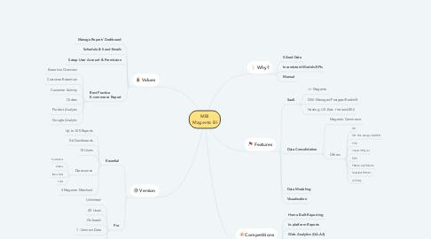 Mind Map: MBI Magento BI