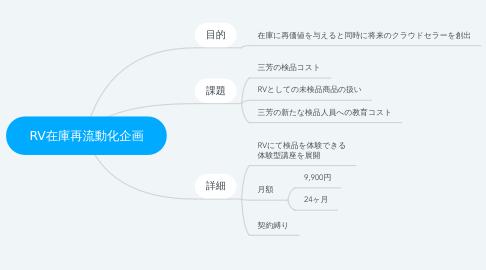 Mind Map: RV在庫再流動化企画