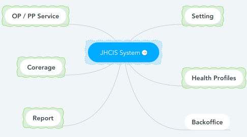 Mind Map: JHCIS System