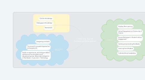 Mind Map: Continuous Teacher Professional Development