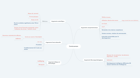 Mind Map: Controverses