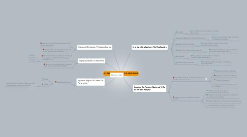 Mind Map: CLASIFICACION DE LOS INGRESOS