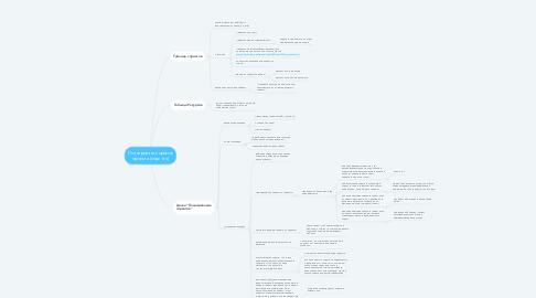 Mind Map: Планирование сроков проекта (спринта)