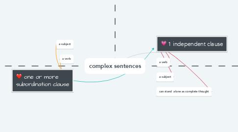 Mind Map: complex sentences