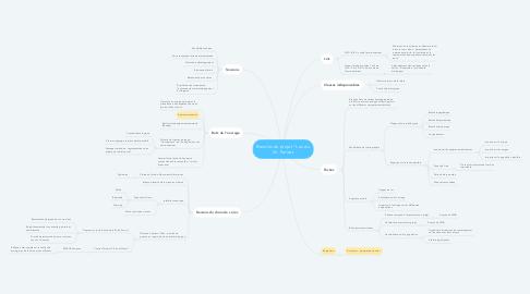 """Mind Map: Besoins du projet """"Lac du Dr. Parisot"""