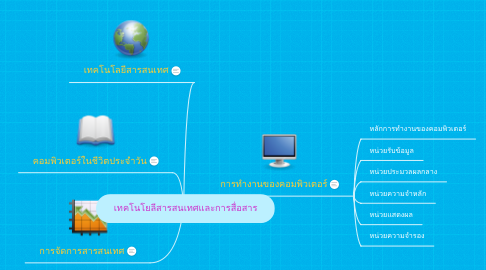 Mind Map: เทคโนโยลีสารสนเทศและการสื่อสาร