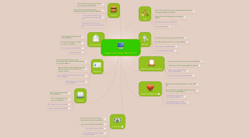 Mind Map: Digital Citizenship- NM HM 8-C
