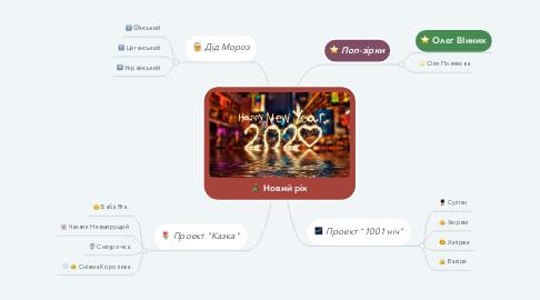 Mind Map: Новий рік