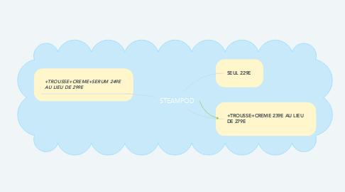 Mind Map: STEAMPOD