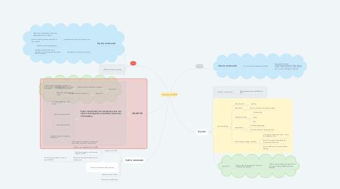 Mind Map: Création d'un outil CRM