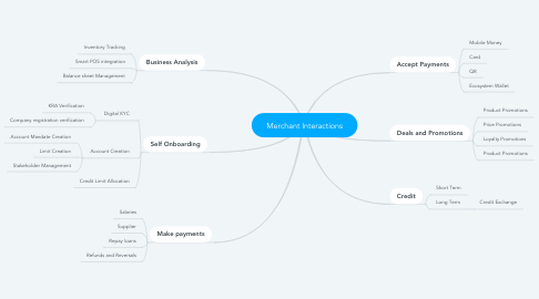 Mind Map: Merchant Interactions