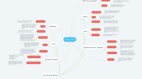 Mind Map: THE GOSPELS