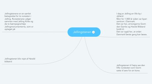 Mind Map: Jellingstenen