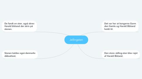 Mind Map: Jellingsten