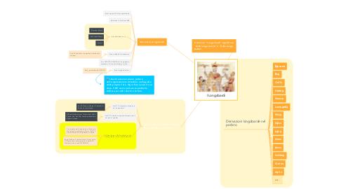 Mind Map: I Longobardi