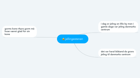 Mind Map: jellingestenen