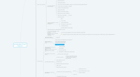 Mind Map: Дельфа-сервис Анализ Компании