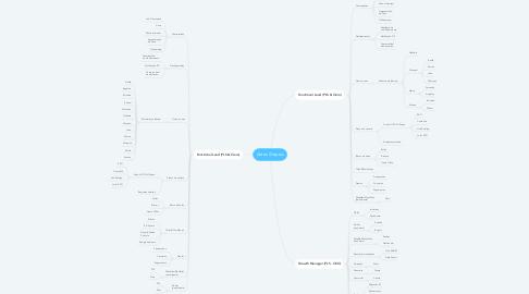 Mind Map: Antes | Depois