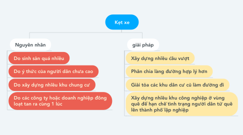Mind Map: Kẹt xe