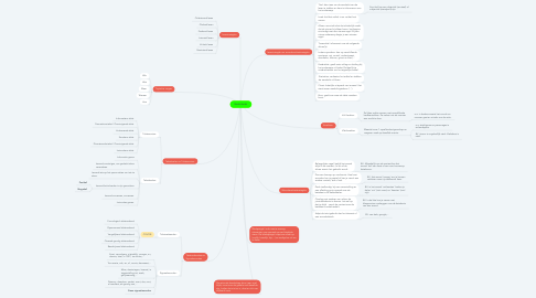 Mind Map: Nederlands