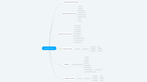 Mind Map: Lançamento Cultive