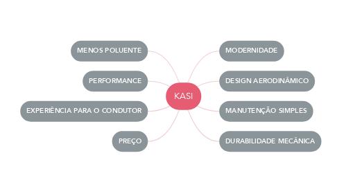 Mind Map: KASI