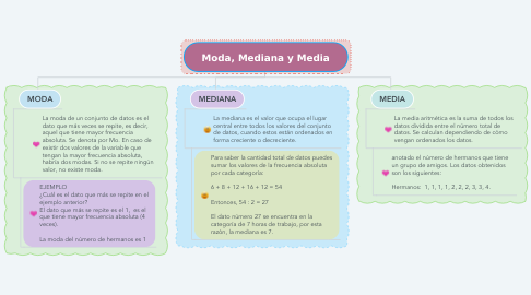 Mind Map: Moda, Mediana y Media