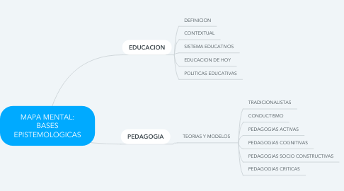 Mind Map: MAPA MENTAL: BASES EPISTEMOLOGICAS