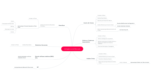 Mind Map: Inteligência de Mercado
