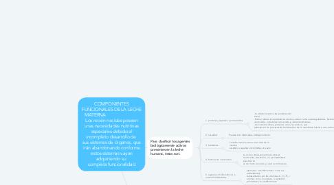 Mind Map: COMPONENTES FUNCIONALES DE LA LECHE MATERNA                            Los recién nacidos poseen unas necesidades nutritivas especiales debido al incompleto desarrollo de  sus sistemas de órganos, que irán abandonando conforme estos sistemas vayan adquiriendo su  completa funcionalidad
