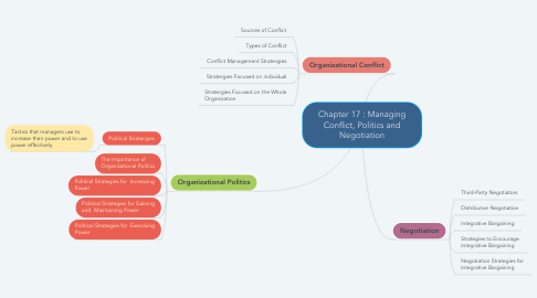 Mind Map: Chapter 17 : Managing Conflict, Politics and Negotiation