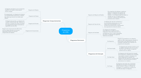 Mind Map: Diagramas do UML