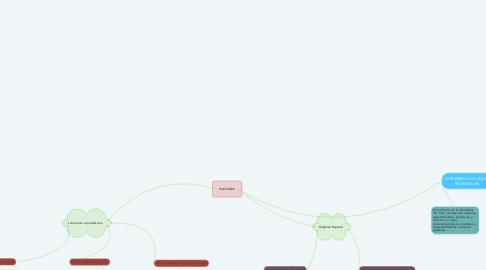 Mind Map: GOBIERNOS LOCALES Y REGIONALES