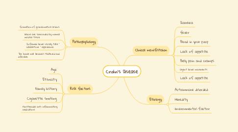 Mind Map: Crohn's Disease
