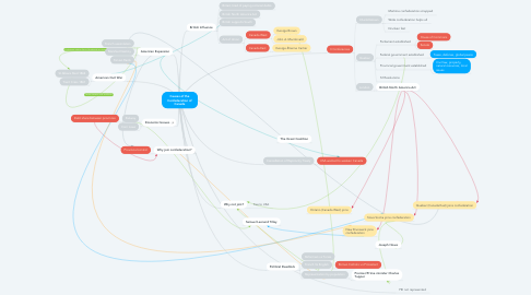 Mind Map: Causes of the Confederation of Canada