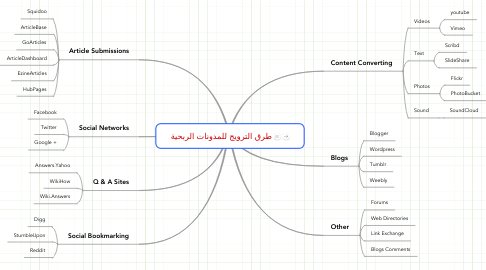 Mind Map: طرق الترويج للمدونات الربحية