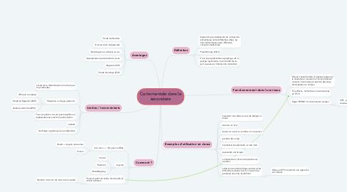 Mind Map: Carte mentale dans le secondaire