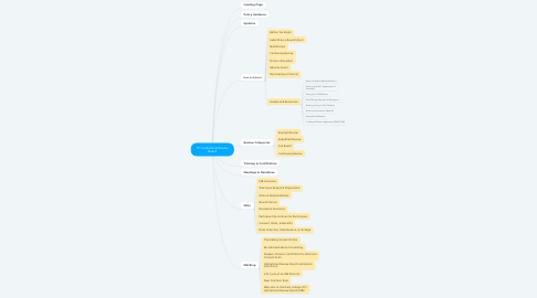 Mind Map: TC Institutional Review Board