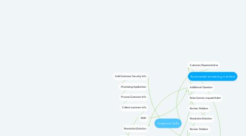 Mind Map: Customer Calls